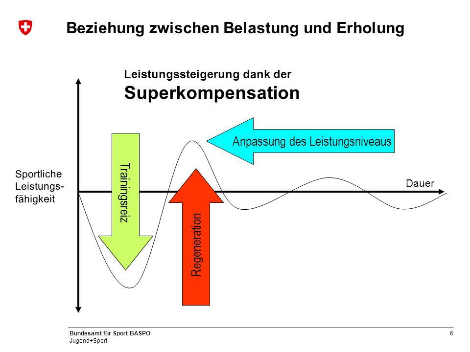 6 Bundesamt für Sport BASPO Jugend+Sport Beziehung zwischen Belastung und Erholung Anpassung des Leistungsniveaus Leistungssteigerung dank der Superkompensation Trainingsreiz Regeneration Dauer Sportliche Leistungs- fähigkeit