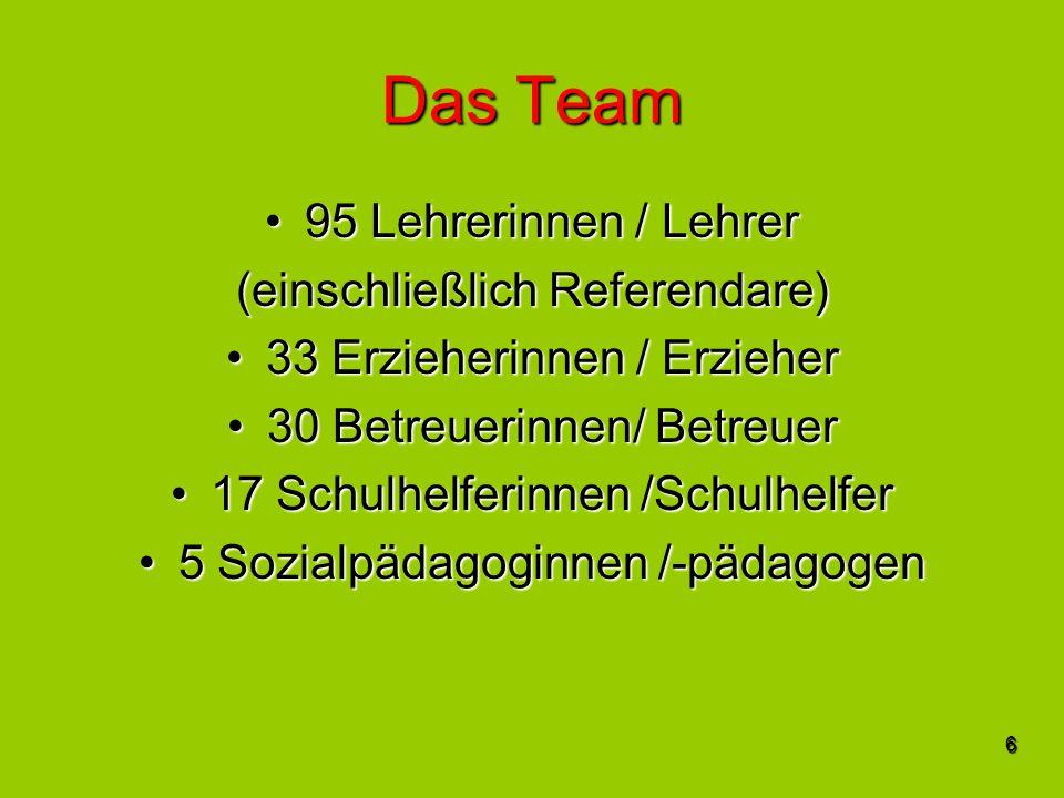 6 Das Team 95 Lehrerinnen / Lehrer95 Lehrerinnen / Lehrer (einschließlich Referendare) 33 Erzieherinnen / Erzieher33 Erzieherinnen / Erzieher 30 Betreuerinnen/ Betreuer30 Betreuerinnen/ Betreuer 17 Schulhelferinnen /Schulhelfer17 Schulhelferinnen /Schulhelfer 5 Sozialpädagoginnen /-pädagogen5 Sozialpädagoginnen /-pädagogen