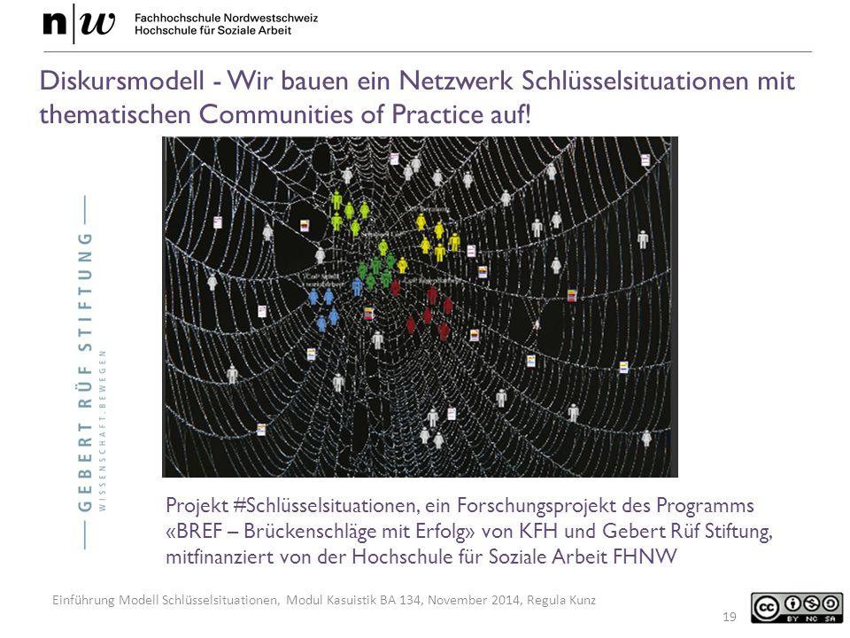 Einführung Modell Schlüsselsituationen, Modul Kasuistik BA 134, November 2014, Regula Kunz Diskursmodell - Wir bauen ein Netzwerk Schlüsselsituationen mit thematischen Communities of Practice auf.
