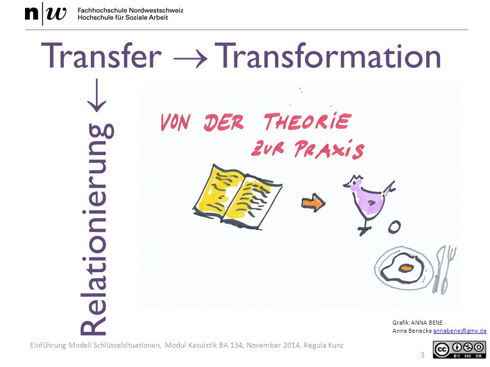 Einführung Modell Schlüsselsituationen, Modul Kasuistik BA 134, November 2014, Regula Kunz 3 Grafik:ANNA BENE Anna Benecke annabene@gmx.deannabene@gmx.de Transfer  Transformation Relationierung 