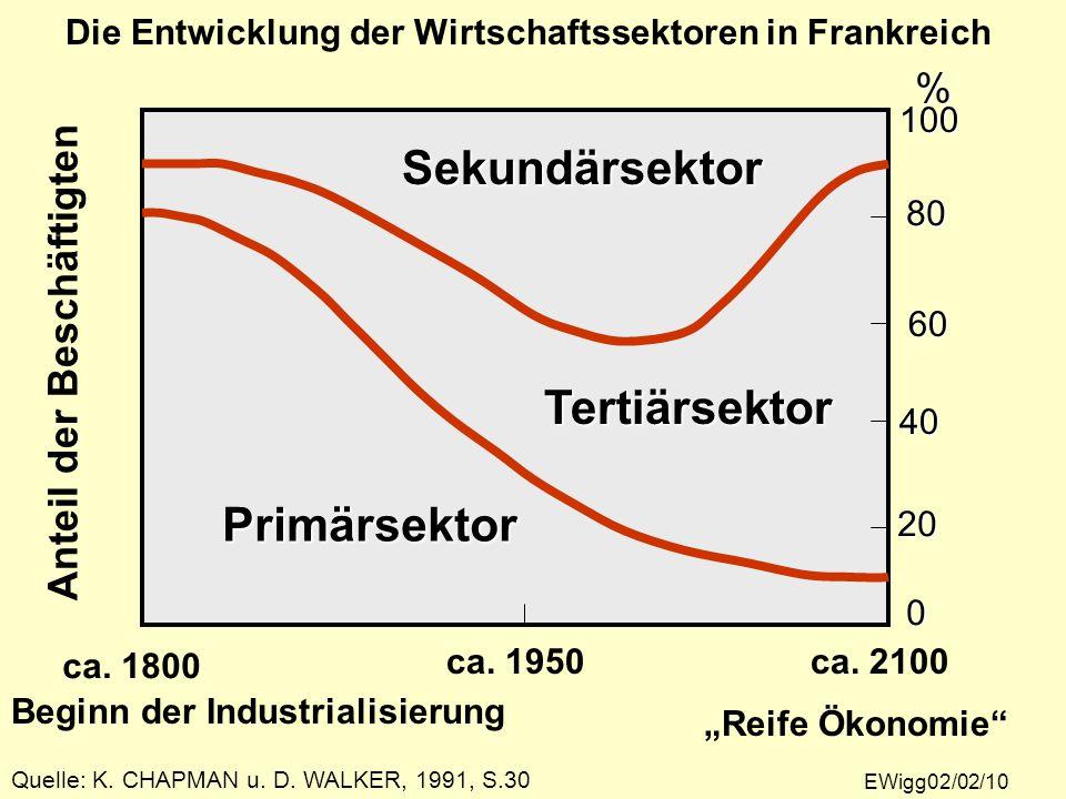 Die Entwicklung der Wirtschaftssektoren in Frankreich100 % 80 60 40 20 0 ca. 2100ca. 1950 ca. 1800 Anteil der Beschäftigten Beginn der Industrialisier