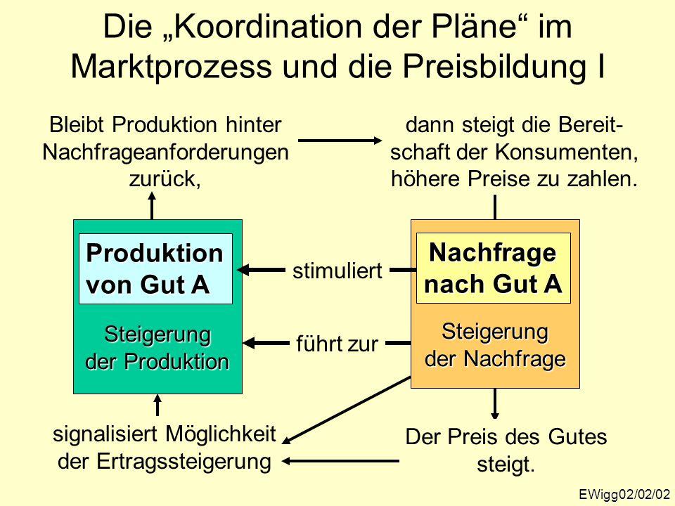 """Steigerung der Produktion Steigerung der Nachfrage Die """"Koordination der Pläne"""" im Marktprozess und die Preisbildung I EWigg02/02/02 Nachfrage nach Gu"""