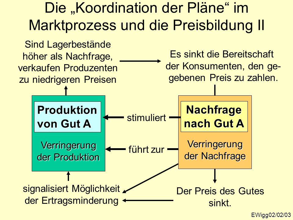 """EWigg02/02/03 Die """"Koordination der Pläne"""" im Marktprozess und die Preisbildung IIVerringerung der Produktion Verringerung der Nachfrage Nachfrage nac"""
