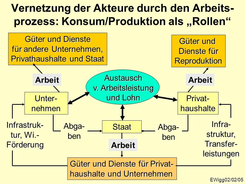 """EWigg02/02/05 Vernetzung der Akteure durch den Arbeits- prozess: Konsum/Produktion als """"Rollen""""Privat-haushalte Güter und Dienste für Reproduktion Unt"""