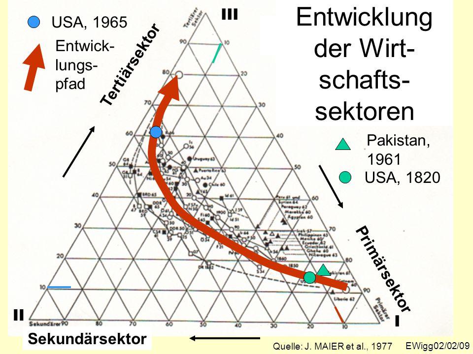 EWigg02/02/09 Entwicklung der Wirt- schafts- sektoren Primärsektor Sekundärsektor Tertiärsektor Pakistan, 1961 Entwick- lungs- pfad USA, 1820 USA, 196