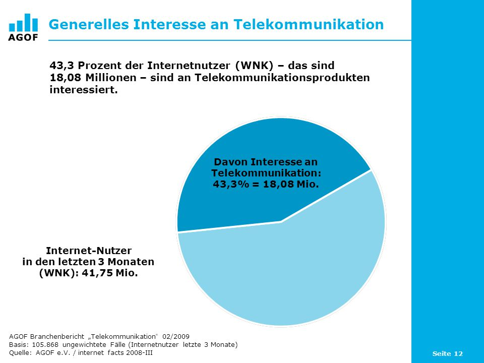 Seite 12 Generelles Interesse an Telekommunikation Davon Interesse an Telekommunikation: 43,3% = 18,08 Mio.