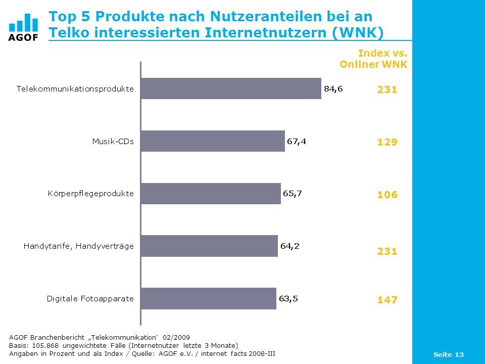 Seite 13 Top 5 Produkte nach Nutzeranteilen bei an Telko interessierten Internetnutzern (WNK) Basis: 105.868 ungewichtete Fälle (Internetnutzer letzte 3 Monate) Angaben in Prozent und als Index / Quelle: AGOF e.V.