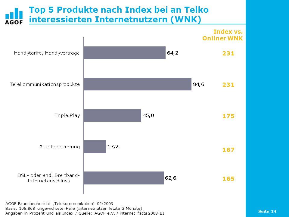 Seite 14 Top 5 Produkte nach Index bei an Telko interessierten Internetnutzern (WNK) Basis: 105.868 ungewichtete Fälle (Internetnutzer letzte 3 Monate) Angaben in Prozent und als Index / Quelle: AGOF e.V.