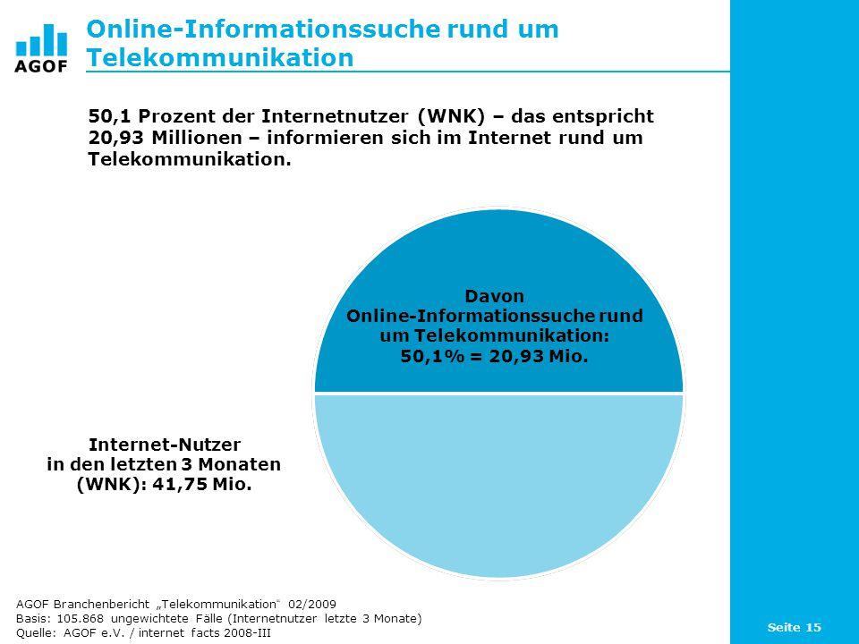Seite 15 Online-Informationssuche rund um Telekommunikation Davon Online-Informationssuche rund um Telekommunikation: 50,1% = 20,93 Mio.