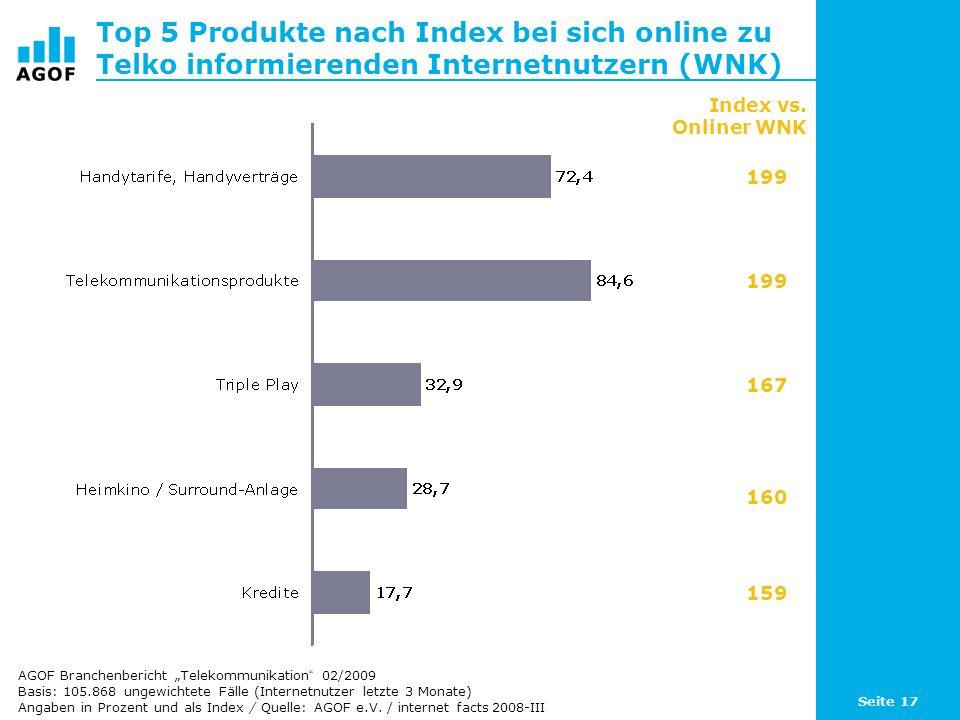 Seite 17 Top 5 Produkte nach Index bei sich online zu Telko informierenden Internetnutzern (WNK) Basis: 105.868 ungewichtete Fälle (Internetnutzer letzte 3 Monate) Angaben in Prozent und als Index / Quelle: AGOF e.V.