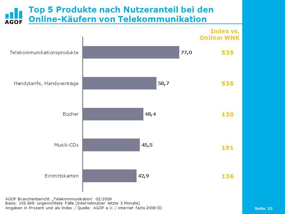 Seite 23 Top 5 Produkte nach Nutzeranteil bei den Online-Käufern von Telekommunikation Basis: 105.868 ungewichtete Fälle (Internetnutzer letzte 3 Monate) Angaben in Prozent und als Index / Quelle: AGOF e.V.