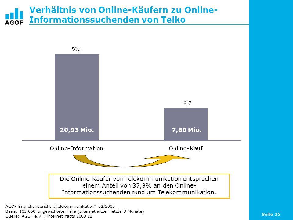 Seite 25 Verhältnis von Online-Käufern zu Online- Informationssuchenden von Telko Die Online-Käufer von Telekommunikation entsprechen einem Anteil von 37,3% an den Online- Informationssuchenden rund um Telekommunikation.