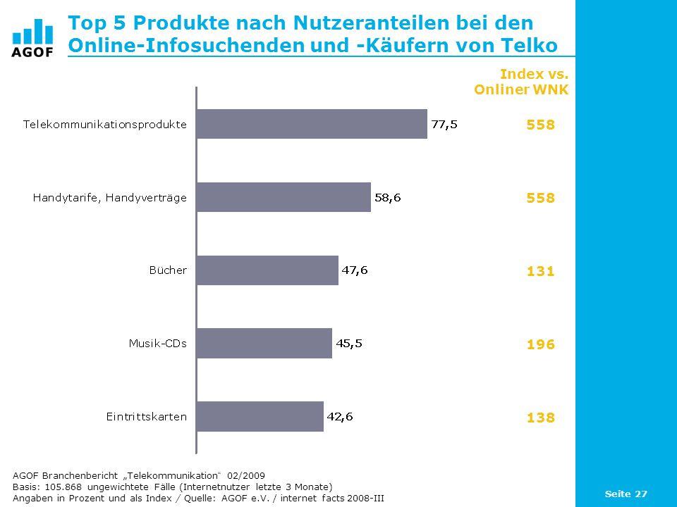 Seite 27 Top 5 Produkte nach Nutzeranteilen bei den Online-Infosuchenden und -Käufern von Telko Basis: 105.868 ungewichtete Fälle (Internetnutzer letzte 3 Monate) Angaben in Prozent und als Index / Quelle: AGOF e.V.