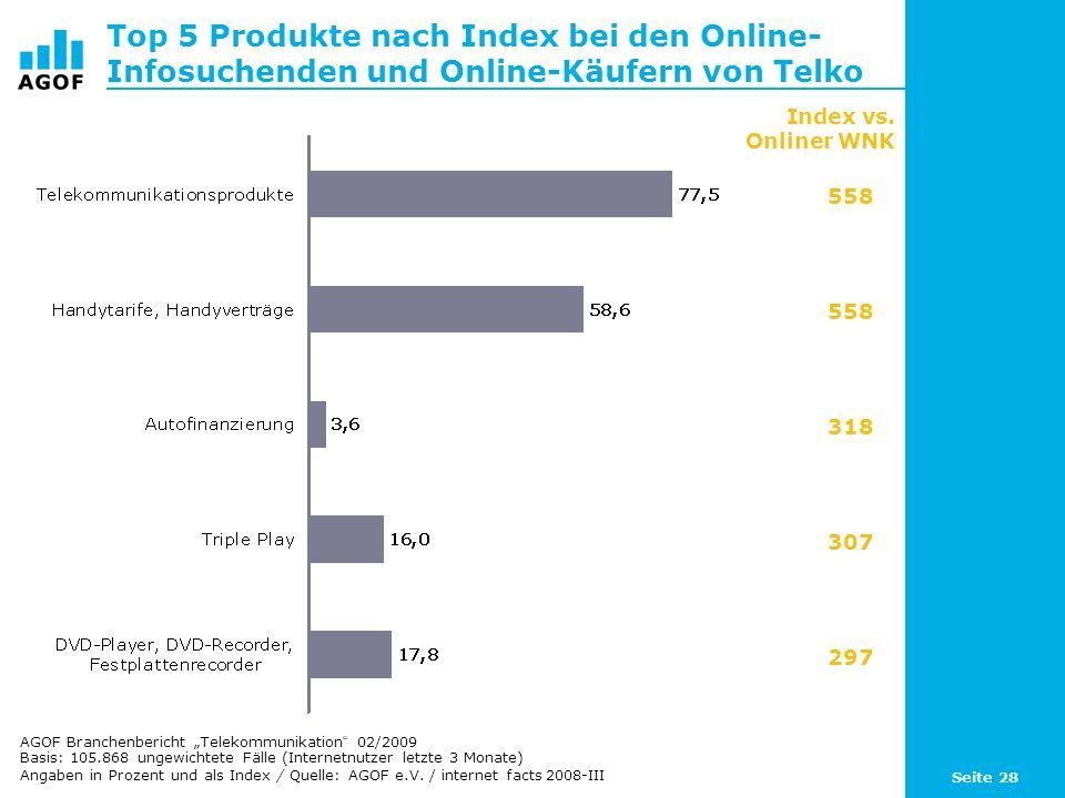 Seite 28 Top 5 Produkte nach Index bei den Online- Infosuchenden und Online-Käufern von Telko Basis: 105.868 ungewichtete Fälle (Internetnutzer letzte 3 Monate) Angaben in Prozent und als Index / Quelle: AGOF e.V.