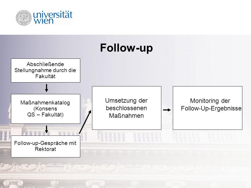 Follow-up Umsetzung der beschlossenen Maßnahmen Monitoring der Follow-Up-Ergebnisse Abschließende Stellungnahme durch die Fakultät Maßnahmenkatalog (Konsens QS – Fakultät) Follow-up-Gespräche mit Rektorat