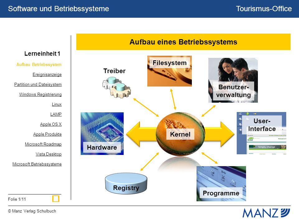 Tourismus-Office © Manz Verlag Schulbuch Folie 1/11 Software und Betriebssysteme Programme Registry Benutzer- verwaltung Aufbau eines Betriebssystems