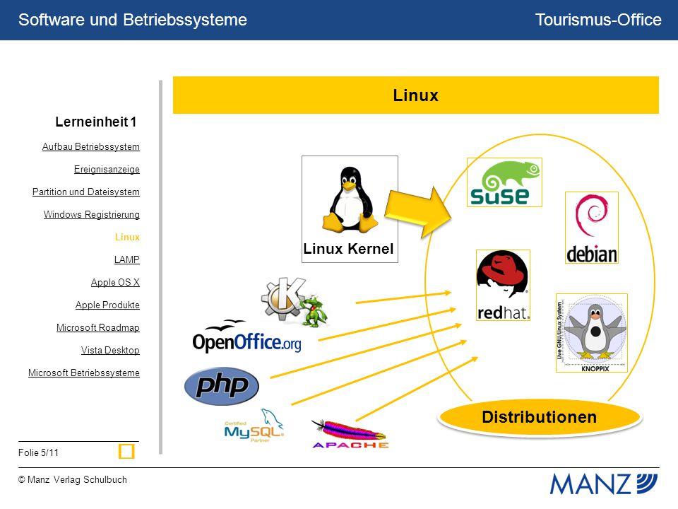 Tourismus-Office © Manz Verlag Schulbuch Folie 5/11 Software und Betriebssysteme Linux Kernel Distributionen Linux Aufbau Betriebssystem Ereignisanzei