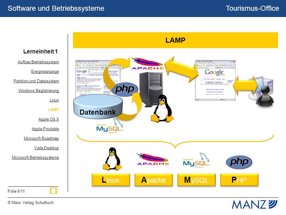 Tourismus-Office © Manz Verlag Schulbuch Folie 6/11 Software und Betriebssysteme L inux A pache M ySQL P HP LAMP Datenbank Aufbau Betriebssystem Ereig