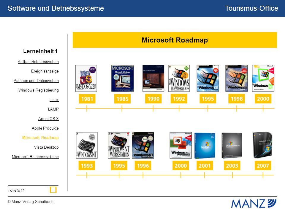 Tourismus-Office © Manz Verlag Schulbuch Folie 9/11 Software und Betriebssysteme Microsoft Roadmap Aufbau Betriebssystem Ereignisanzeige Partition und