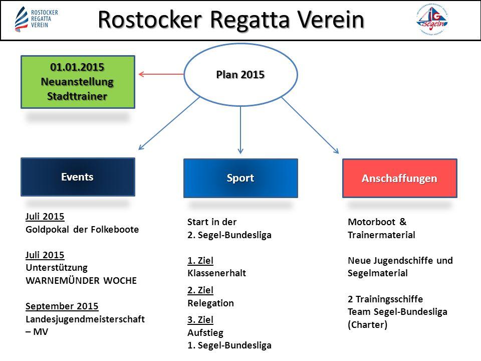 Rostocker Regatta Verein Events Sport Anschaffungen Plan 2015 01.01.2015 Neuanstellung Stadttrainer Juli 2015 Goldpokal der Folkeboote Juli 2015 Unter