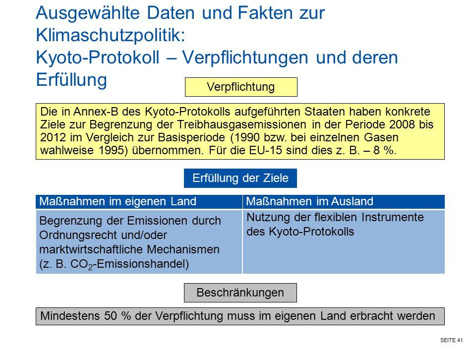SEITE 41 Ausgewählte Daten und Fakten zur Klimaschutzpolitik: Kyoto-Protokoll – Verpflichtungen und deren Erfüllung Verpflichtung Die in Annex-B des K