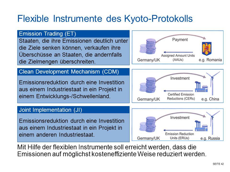 SEITE 42 Flexible Instrumente des Kyoto-Protokolls Emission Trading (ET) Staaten, die ihre Emissionen deutlich unter die Ziele senken können, verkaufe