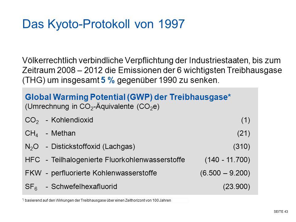 SEITE 43 Das Kyoto-Protokoll von 1997 Völkerrechtlich verbindliche Verpflichtung der Industriestaaten, bis zum Zeitraum 2008 – 2012 die Emissionen der
