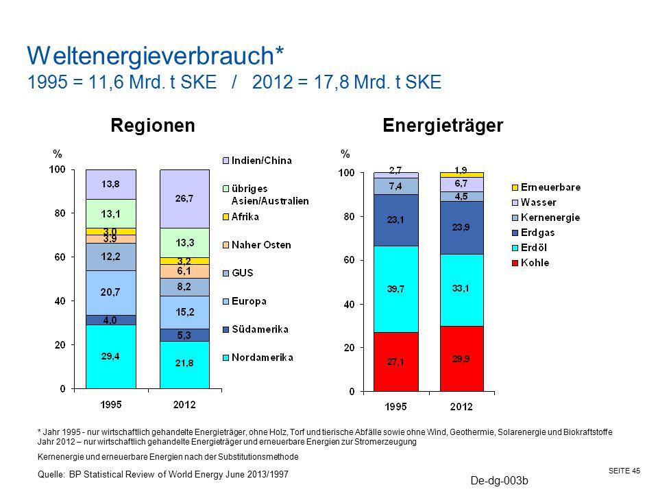 SEITE 45 Weltenergieverbrauch* 1995 = 11,6 Mrd. t SKE / 2012 = 17,8 Mrd. t SKE Quelle: BP Statistical Review of World Energy June 2013/1997 De-dg-003b