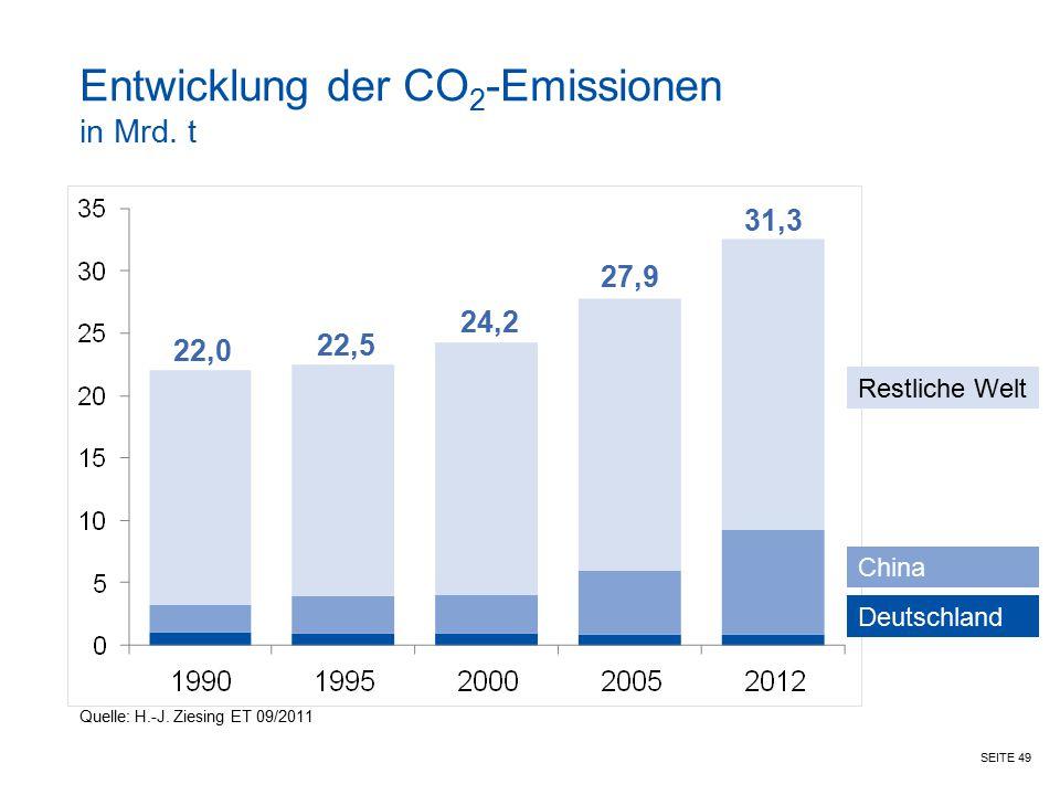 SEITE 49 Entwicklung der CO 2 -Emissionen in Mrd. t Deutschland China Restliche Welt 22,0 22,5 24,2 27,9 31,3 Quelle: H.-J. Ziesing ET 09/2011