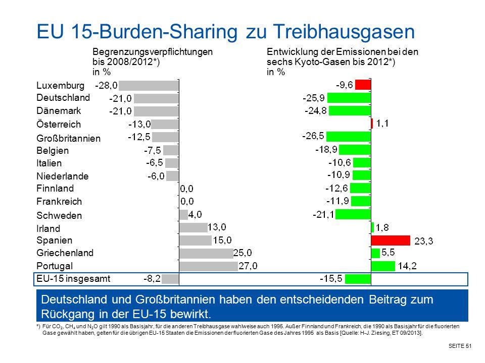 SEITE 51 EU 15-Burden-Sharing zu Treibhausgasen Begrenzungsverpflichtungen bis 2008/2012*) in % Deutschland und Großbritannien haben den entscheidende