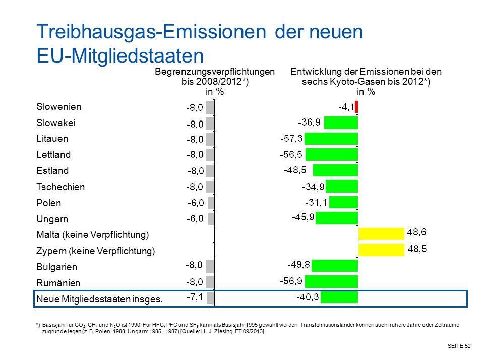 SEITE 52 Treibhausgas-Emissionen der neuen EU-Mitgliedstaaten Begrenzungsverpflichtungen bis 2008/2012*) in % Entwicklung der Emissionen bei den sechs