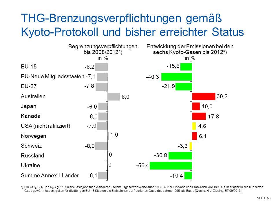 SEITE 53 THG-Brenzungsverpflichtungen gemäß Kyoto-Protokoll und bisher erreichter Status Begrenzungsverpflichtungen bis 2008/2012*) in % Entwicklung d