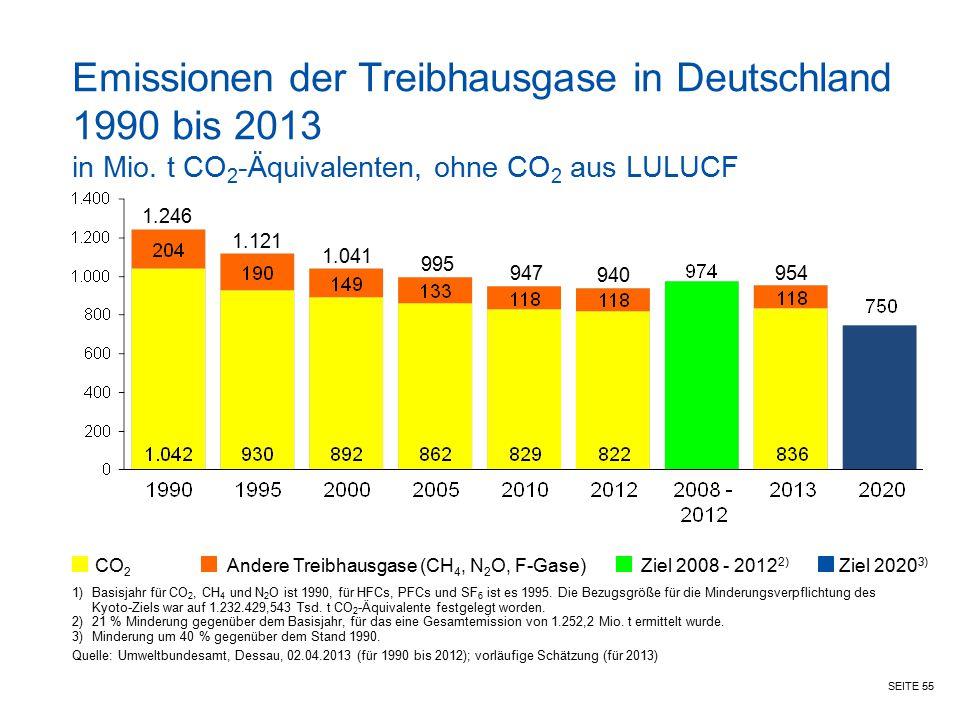 SEITE 55 Emissionen der Treibhausgase in Deutschland 1990 bis 2013 in Mio. t CO 2 -Äquivalenten, ohne CO 2 aus LULUCF CO 2 Andere Treibhausgase (CH 4,