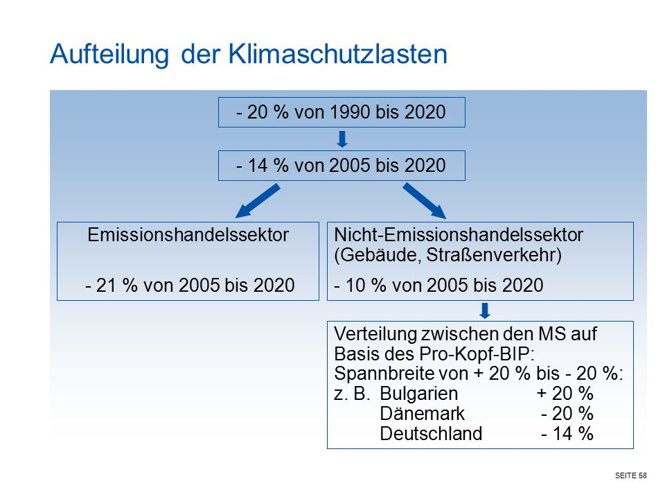 SEITE 58 Aufteilung der Klimaschutzlasten - 20 % von 1990 bis 2020 - 14 % von 2005 bis 2020 Emissionshandelssektor - 21 % von 2005 bis 2020 Nicht-Emis