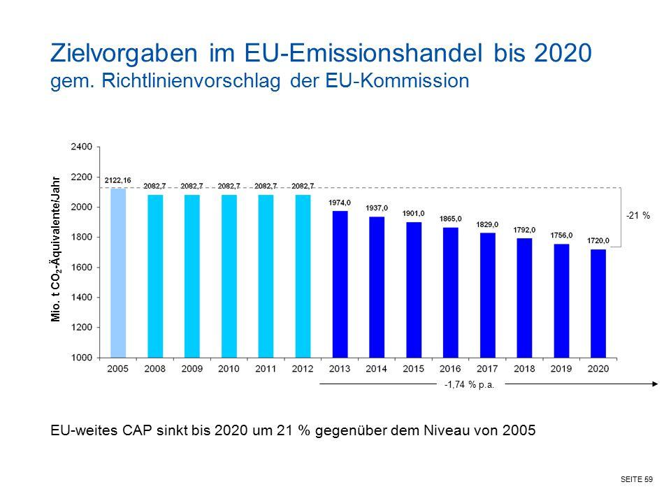 SEITE 59 Zielvorgaben im EU-Emissionshandel bis 2020 gem. Richtlinienvorschlag der EU-Kommission EU-weites CAP sinkt bis 2020 um 21 % gegenüber dem Ni