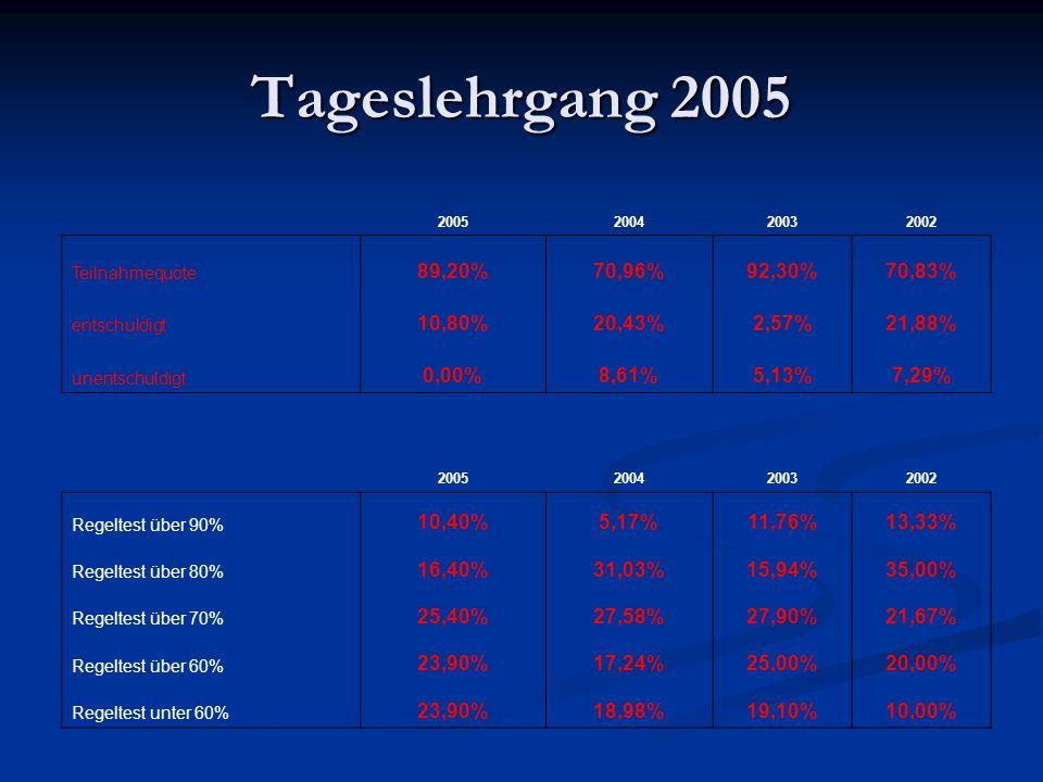 Tageslehrgang 2005 2005200420032002 Teilnahmequote 89,20%70,96%92,30%70,83% entschuldigt 10,80%20,43%2,57%21,88% unentschuldigt 0,00%8,61%5,13%7,29% 2