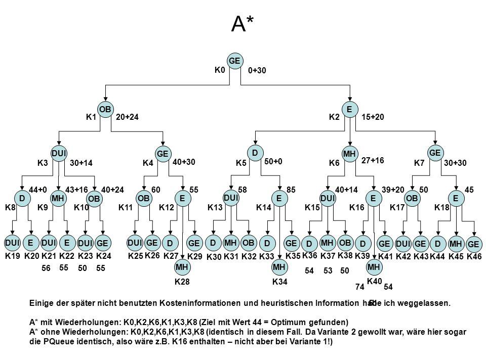 A* GE OBE DUI GE D MH D OB MH DUI E DOBMH OBE DUIGED MH DGE MH EDUI D OBMH DGE MH DUIEE EOB DGE MH GEDUI GEDUI K0 K1K2 K7 K18 K46 K45 K44 K3K4K5K6 K17K16K15K14K13K12K11K10K9K8 K19K20K21 K22 K24 K26 K27 K29 K23K25 K28 K30 K31 K32K33 K34 K35 K36 K37 K38 K39 K41K42K43 K40 20+2415+20 30+14 40+30 50+0 27+16 30+30 44+0 43+16 40+24 60 55 58 85 40+14 39+20 50 45 56 55 50 54 53 50 5474 51 0+30 Einige der später nicht benutzten Kosteninformationen und heuristischen Information habe ich weggelassen.