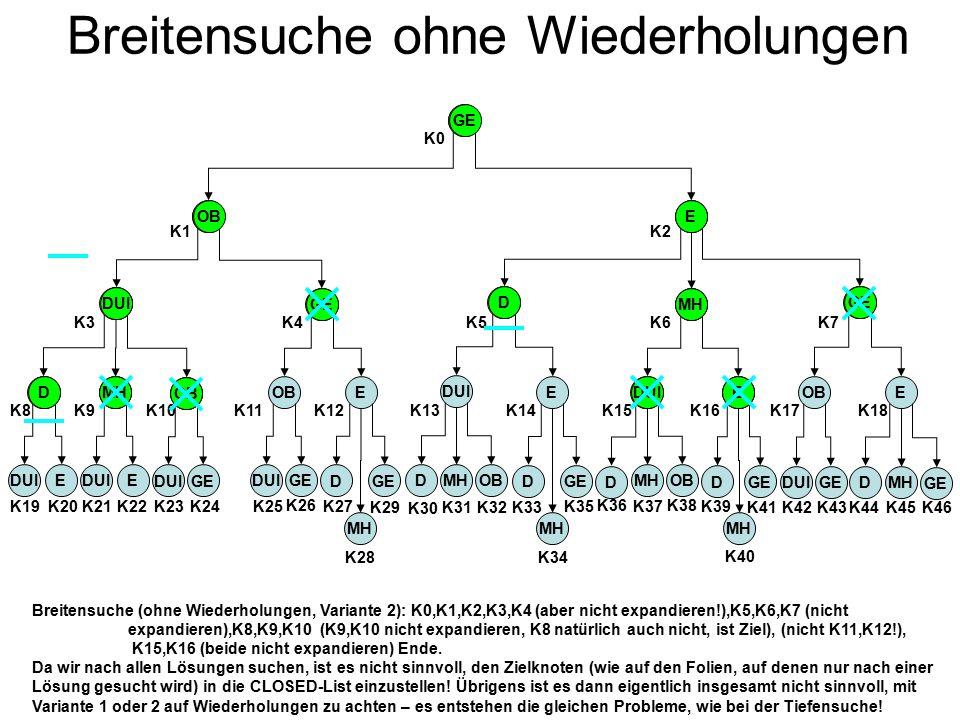 Der Baum zum Zustandsgraphen mit Wegkosten GE OBE DUI GE D MH D OB MH DUI E DOBMH OBE DUIGED MH DGE MH EDUI D OBMH DGE MH DUIEE EOB DGE MH GEDUI GEDUI K0 K1K2 K7 K18 K46 K45 K44 K3K4K5K6 K17K16K15K14K13K12K11K10K9K8 K19K20K21 K22 K24 K26 K27 K29 K23K25 K28 K30 K31 K32K33 K34 K35 K36 K37 K38 K39 K41K42K43 K40 2015 30 40 50 27 30 44 43 40 60 55 58 85 40 39 50 45 56 55 50 54 53 50 5474 51 0 Einige der später nicht benutzten Kosteninformationen auf der letzten Ebene habe ich ausgelassen.
