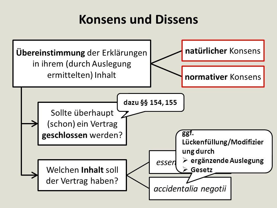 Konsens und Dissens Sollte überhaupt (schon) ein Vertrag geschlossen werden? Welchen Inhalt soll der Vertrag haben? Übereinstimmung der Erklärungen in