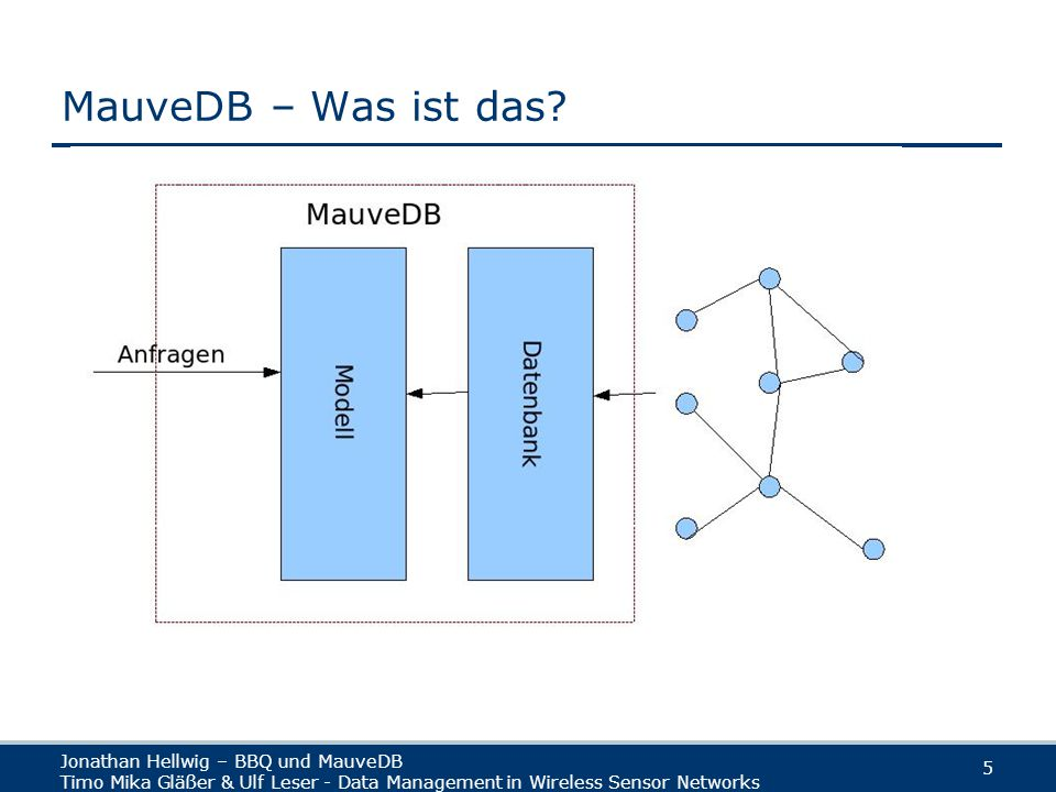 Jonathan Hellwig – BBQ und MauveDB Timo Mika Gläßer & Ulf Leser - Data Management in Wireless Sensor Networks 26 BBQ - Garden Quelle: Deshpande, A.; Guestrin, C.; Madden, S.; Hellerstein, J.; Hong W..
