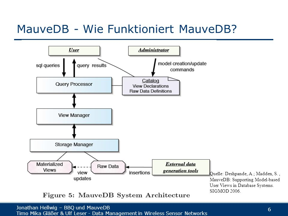 Jonathan Hellwig – BBQ und MauveDB Timo Mika Gläßer & Ulf Leser - Data Management in Wireless Sensor Networks 7 MauveDB - Regression Quelle: Deshpande, A.; Madden, S., MauveDB: Supporting Model-based User Views in Database Systems.