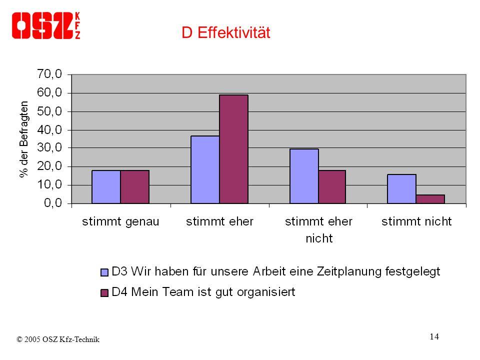 14 D Effektivität © 2005 OSZ Kfz-Technik