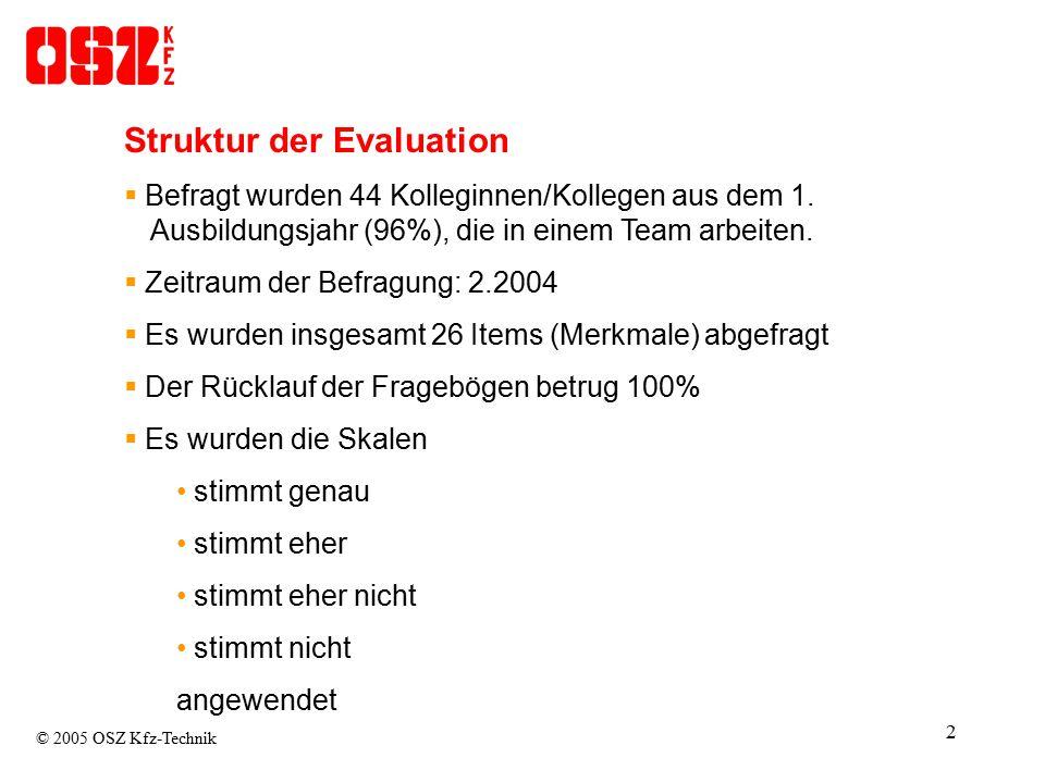 2 Struktur der Evaluation  Befragt wurden 44 Kolleginnen/Kollegen aus dem 1....Ausbildungsjahr (96%), die in einem Team arbeiten.