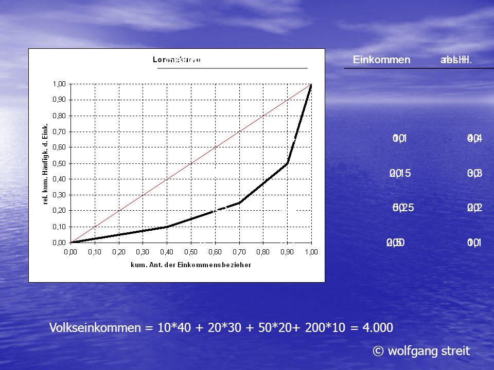 © wolfgang streit Einkommenabs.H. 10 40 20 30 50 20 200 10 Volkseinkommen = 10*40 + 20*30 + 50*20+ 200*10 = 4.000 Einkommenrel.H. 0,1 0,4 0,15 0,3 0,2