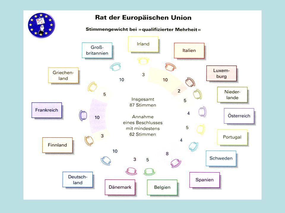 Das Stimmengewicht in der Union der 15 und der 25 StimmenBis 31.