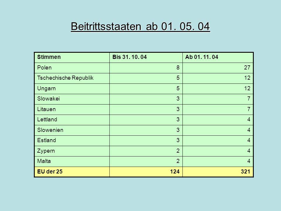 Beitrittsstaaten ab 01. 05. 04 StimmenBis 31. 10. 04Ab 01. 11. 04 Polen827 Tschechische Republik512 Ungarn512 Slowakei37 Litauen37 Lettland34 Slowenie