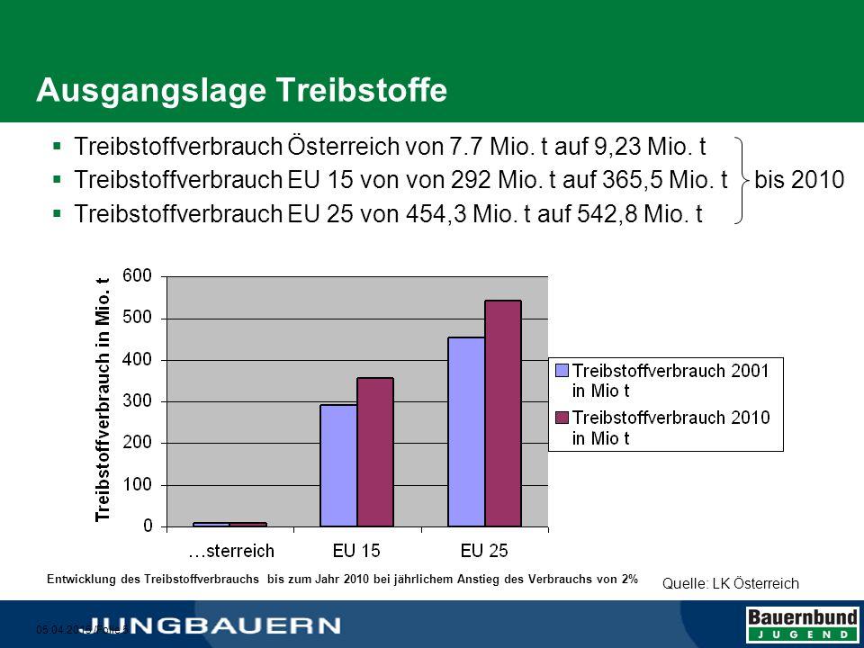 05.04.2015 /Folie 6 Ziele für das Energiesystem Österreich bis 2020  Senkung des Primärenergieverbrauchs (- 20 %)  Erhöhung des Anteils der erneuerbareren Energieträger am Primärenergieaufkommen auf 45 %  Erhöhung des Beitrags der Biomasse  Minimierung der Umwandlungsverluste von Primär- zu Endenergie  Hohe Energieträger je Hektar  Niedrige Produktionskosten je Energieeinheit  Beimischungsmenge auf 10 % erhöhen