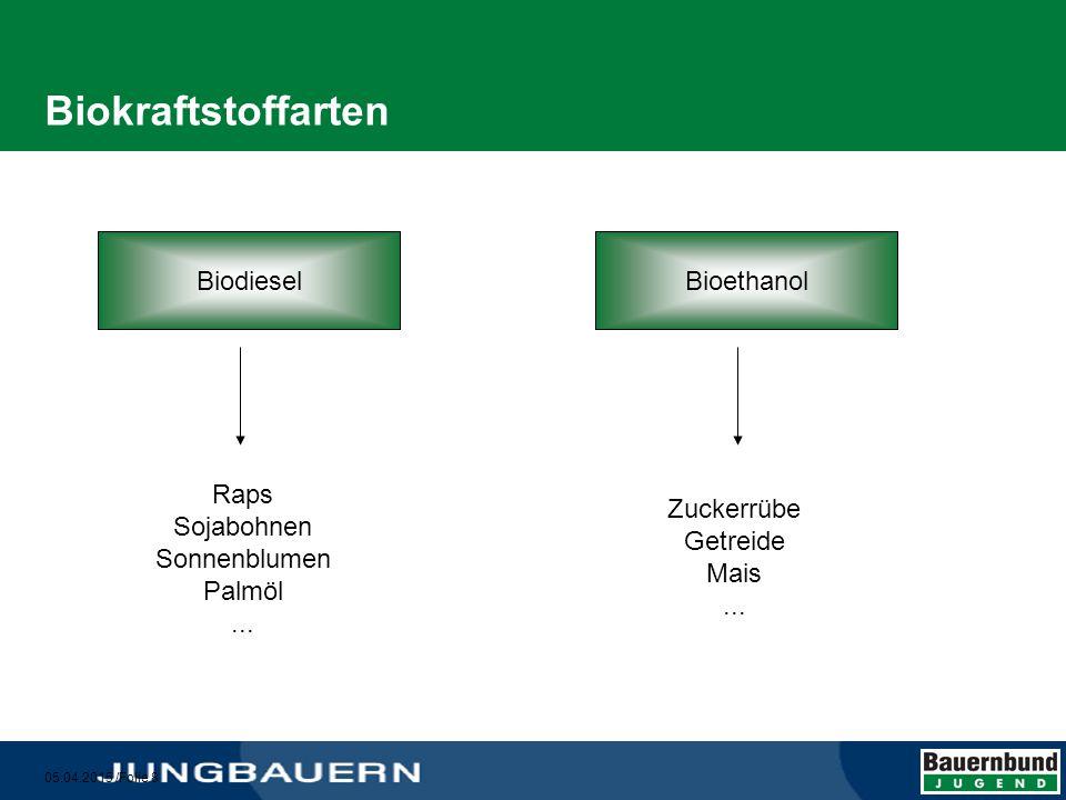 05.04.2015 /Folie 9 Biodiesel in Österreich  Deckung von ca.