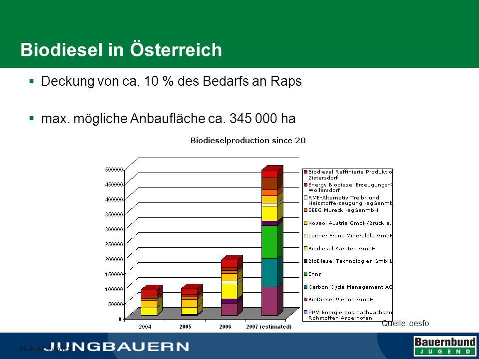 05.04.2015 /Folie 10 Nutzung des Ackerlandes 2006 in Österreich in % 60 % davon werden als Tierfuttermittel eingesetzt