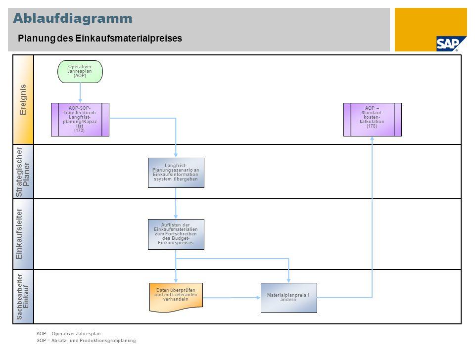 Ablaufdiagramm Planung des Einkaufsmaterialpreises Strategischer Planer Cost Controller Ereignis Operativer Jahresplan (AOP) AOP = Operativer Jahrespl